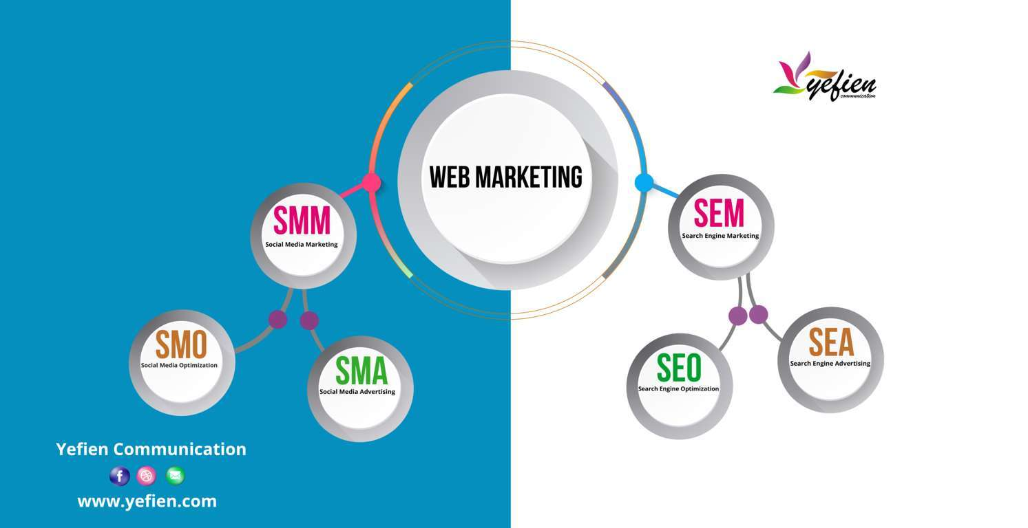 Le WebMarketing SEM ( SEO et SEA ), SMM ( SMO et SMA )
